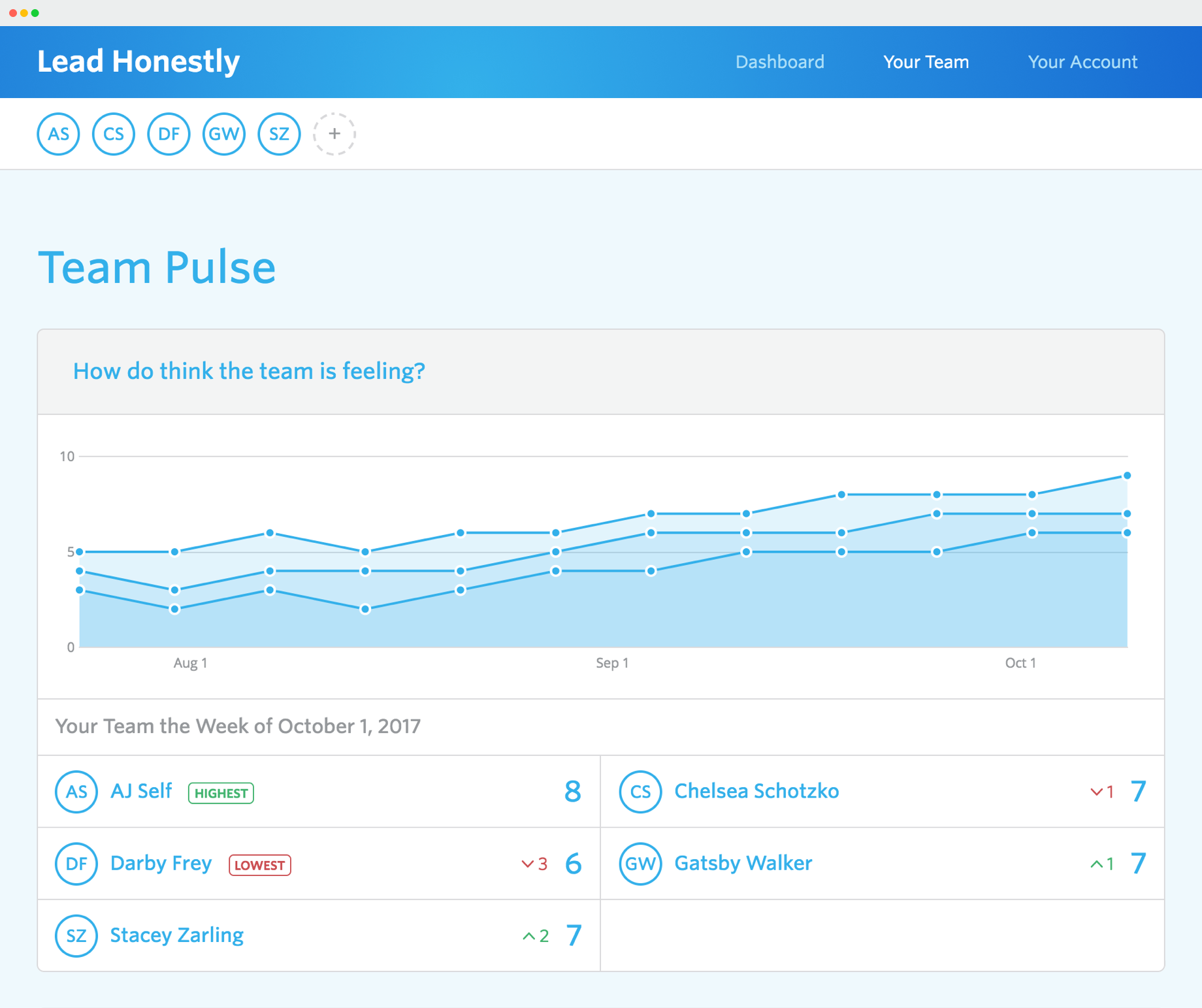 Lead Honestly team Pulse Questions dashboard